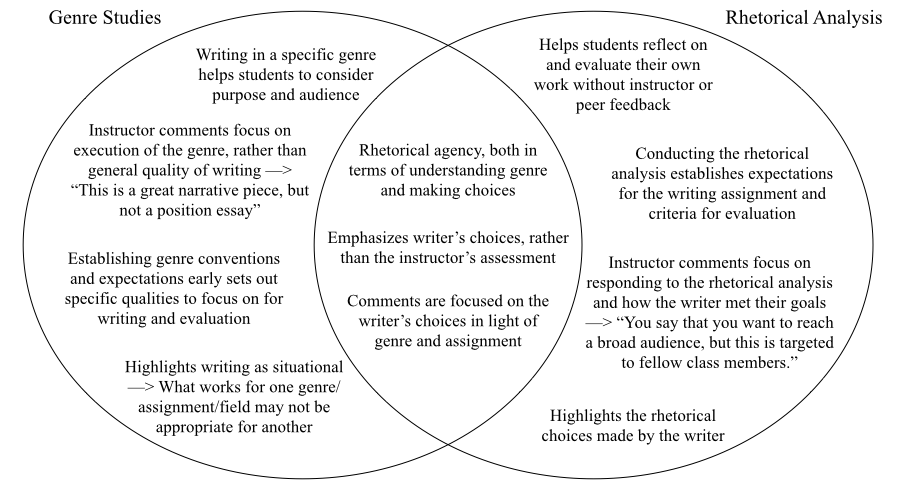 Venn diagram of the benefits of combining genre studies and rhetorical analysis for writing assessment.